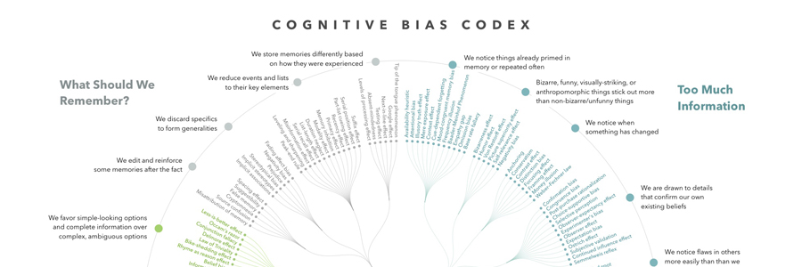 What Are Your Unconscious Biases?